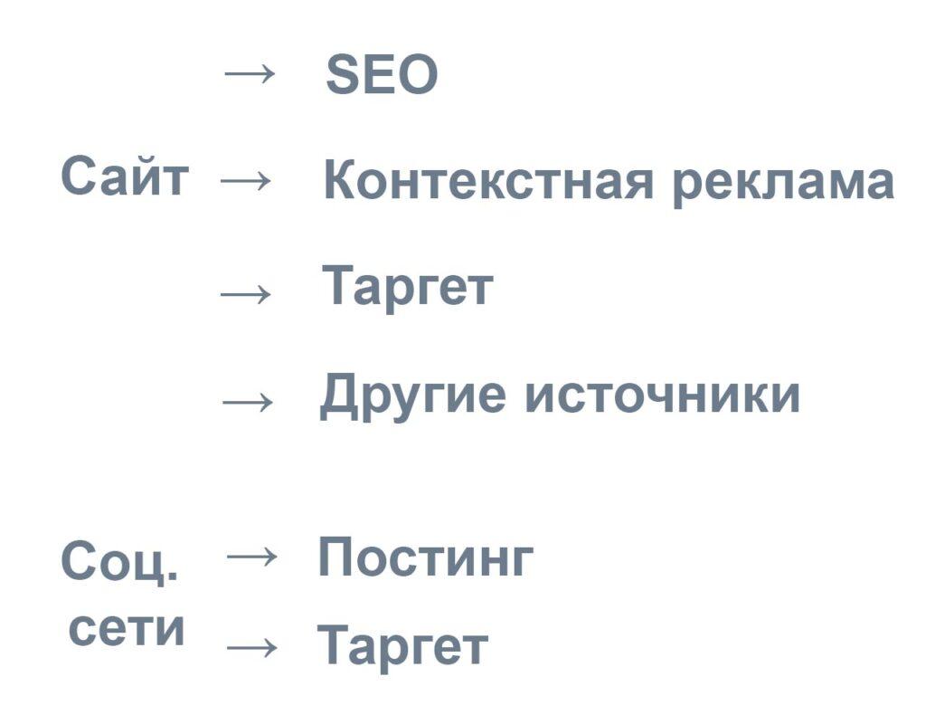 Продвижение услуг в интернете